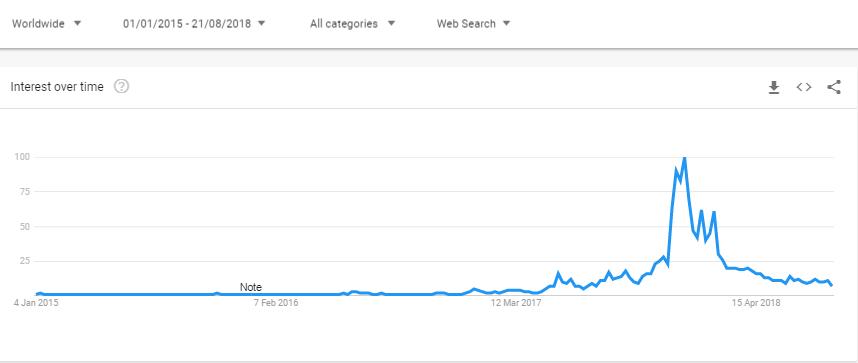 bitcoin aramaları azaldı