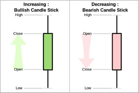 bitcoin grafiklerini anlamak