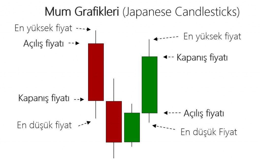 mum grafikleri