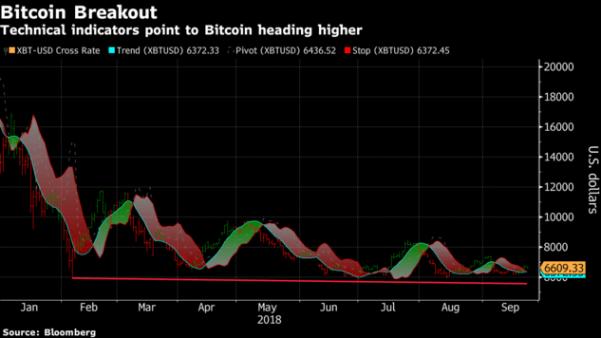 bitcoin dip seviyede mi
