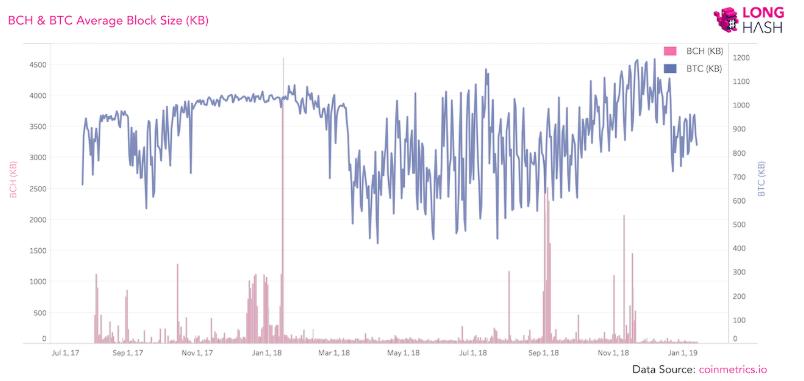 bitcoincash blok kapasitesi